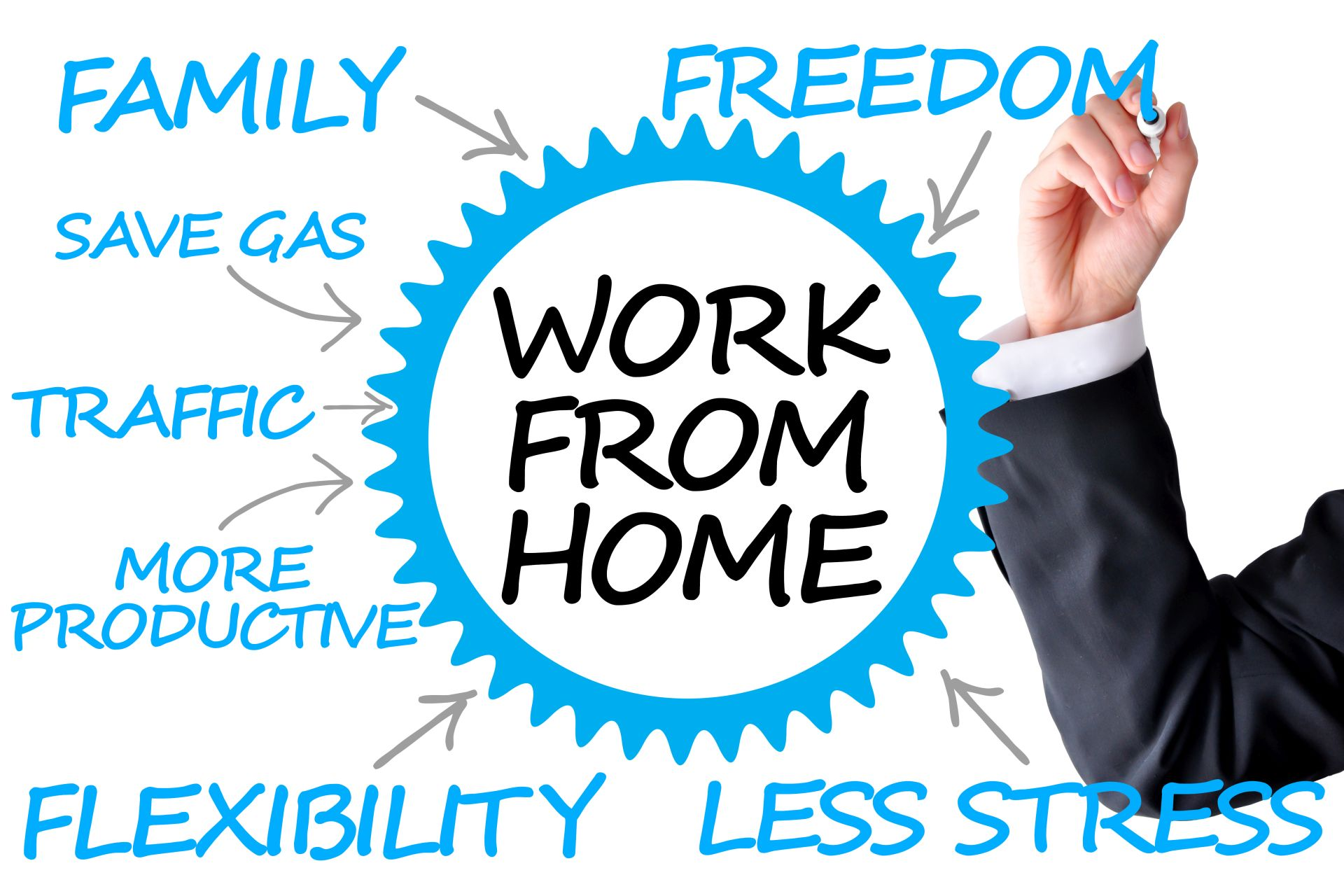 Working from home pros and cons